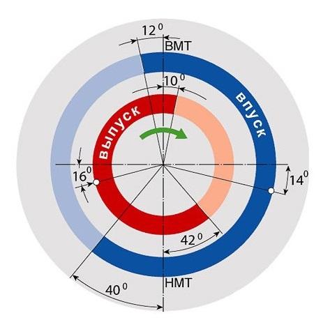 подбор эффективных фаз газораспределения