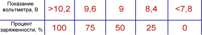 таблица для вычисления заряда